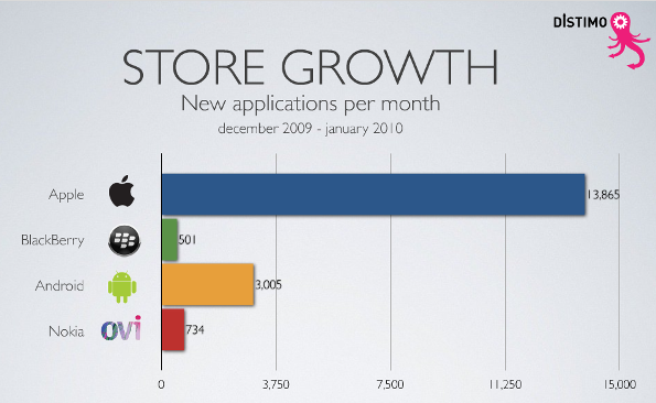 app_store_growth