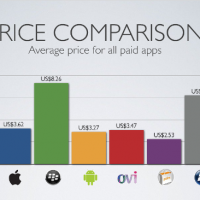 app_store_price_comparison