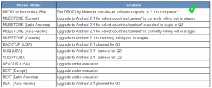 motorola_timeline_revised