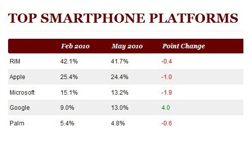 top-smartphone-platforms-o