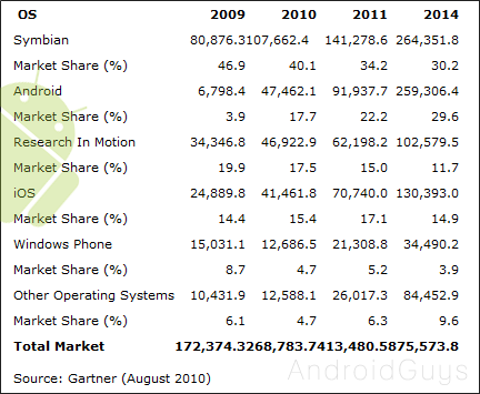 marketshare-Gartner