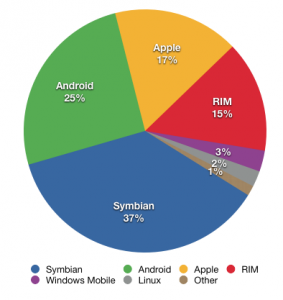 Share of 2010 Q2 smartphone sales to end users by operating system, according to Gartner. IMG Credit: Wikipedia