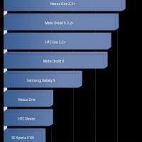 Benchmark-MotoDroid1-ProjectElitev4
