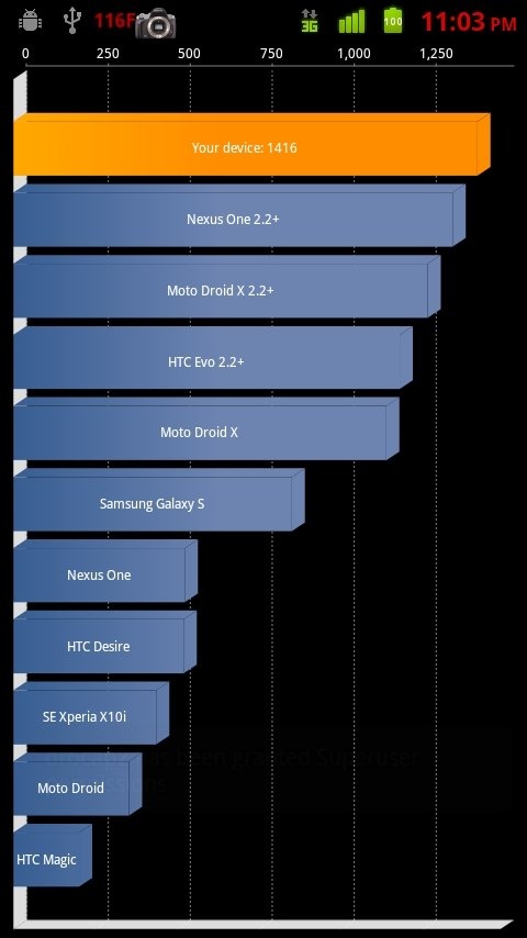 Benchmark-MotoDroid1-ProjectElitev4