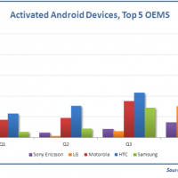 Activated Android Devices by OEM