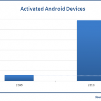 Activated devices 2009-2010