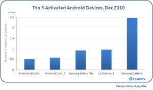 top 5 android december 2010