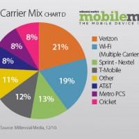 carriermix