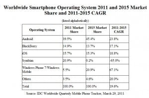 Source: IDC Worldwide Quarterly Mobile Phone Tracker, March 29, 2011