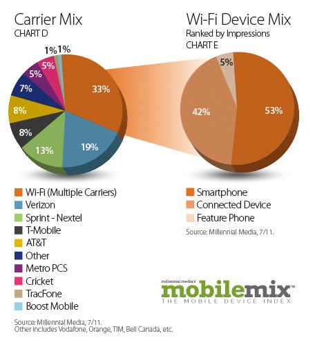 CarrierMix-WiFiDeviceMix