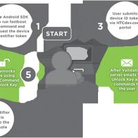 Sensation Unlock Process