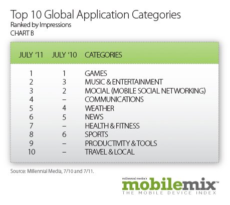 Top10GlobalApplicationCategories