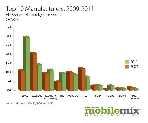 Top10Manufacturers2009-2011
