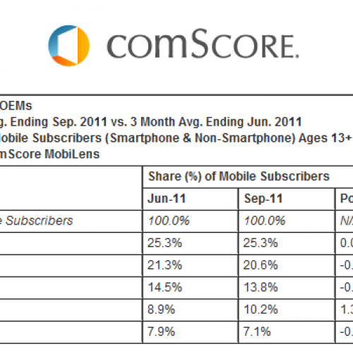 Android extends lead as top smartphone platform in U.S.