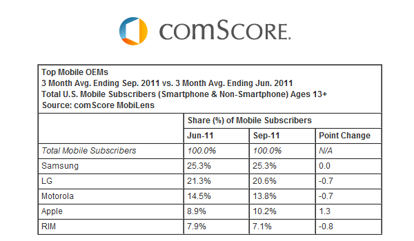 Comscore Nov 11