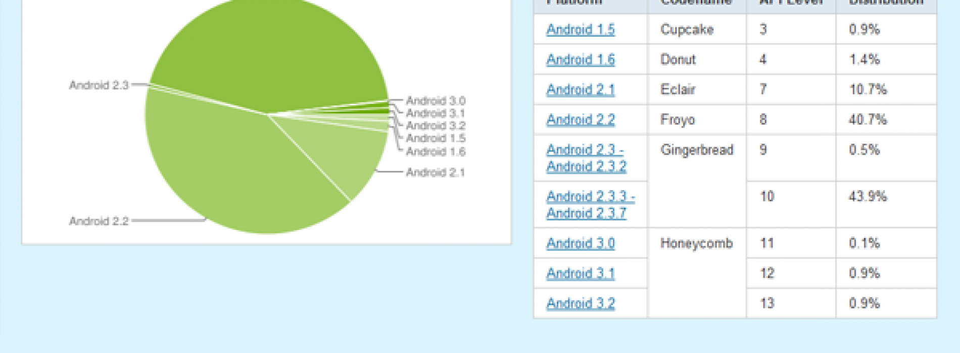 Gingerbread leads all builds of Android at 44.4 percent