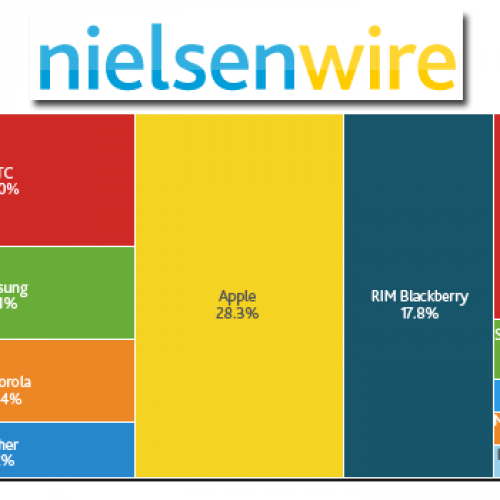Nielsen: Android leads U.S. market with nearly 43 percent share