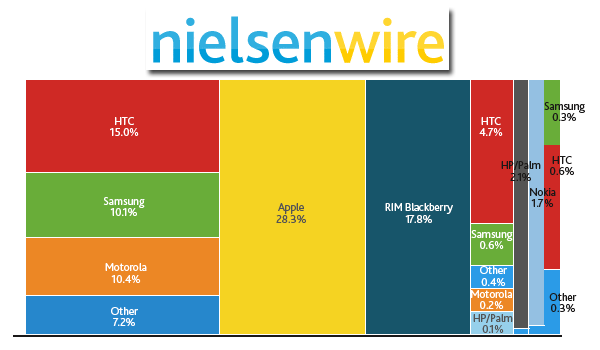 nielsen_us_nov_2011_feature