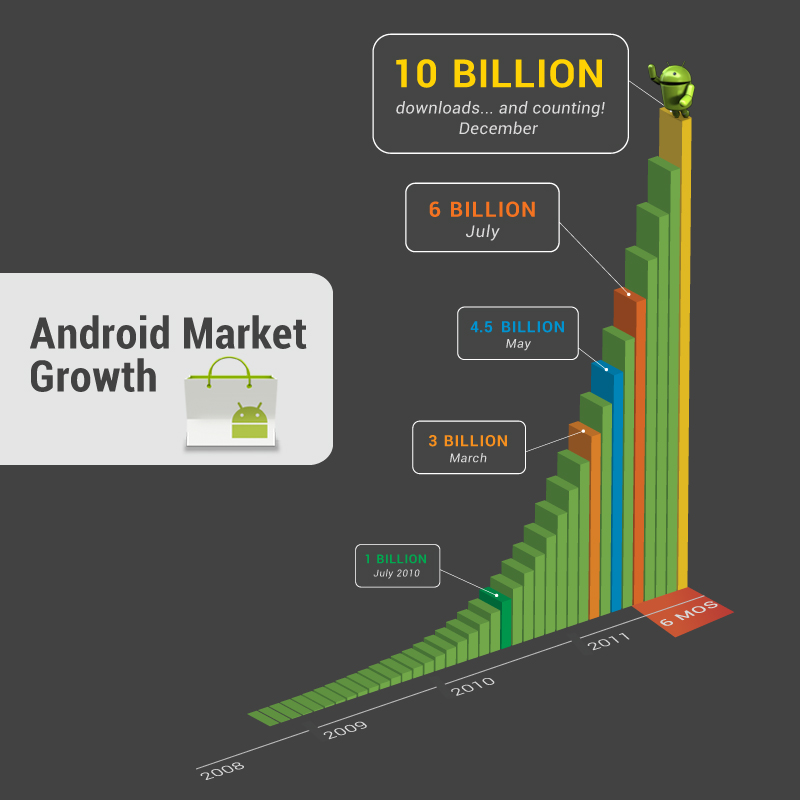 10 apps for just 10 cents for 10 day on occasion of 10 Billion Android apps downloads