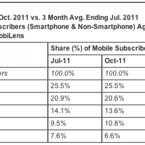 ComScore releases latest results: Samsung and Android still on top; Siri cries in disbelief