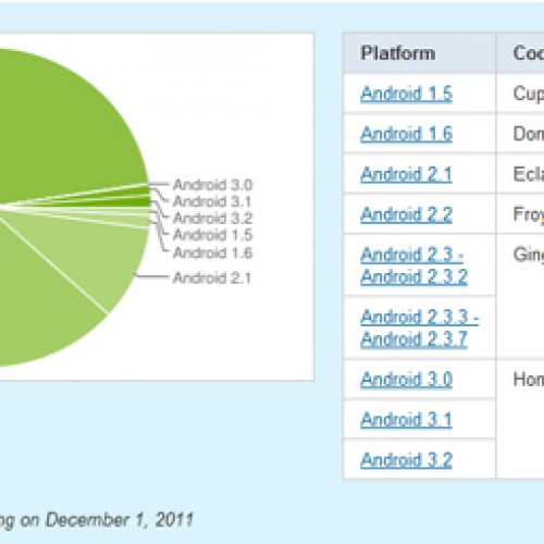Gingerbread now on more than 50 percent of Android devices