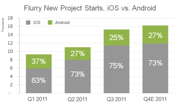 Developers still supporting iOS three times more than Android