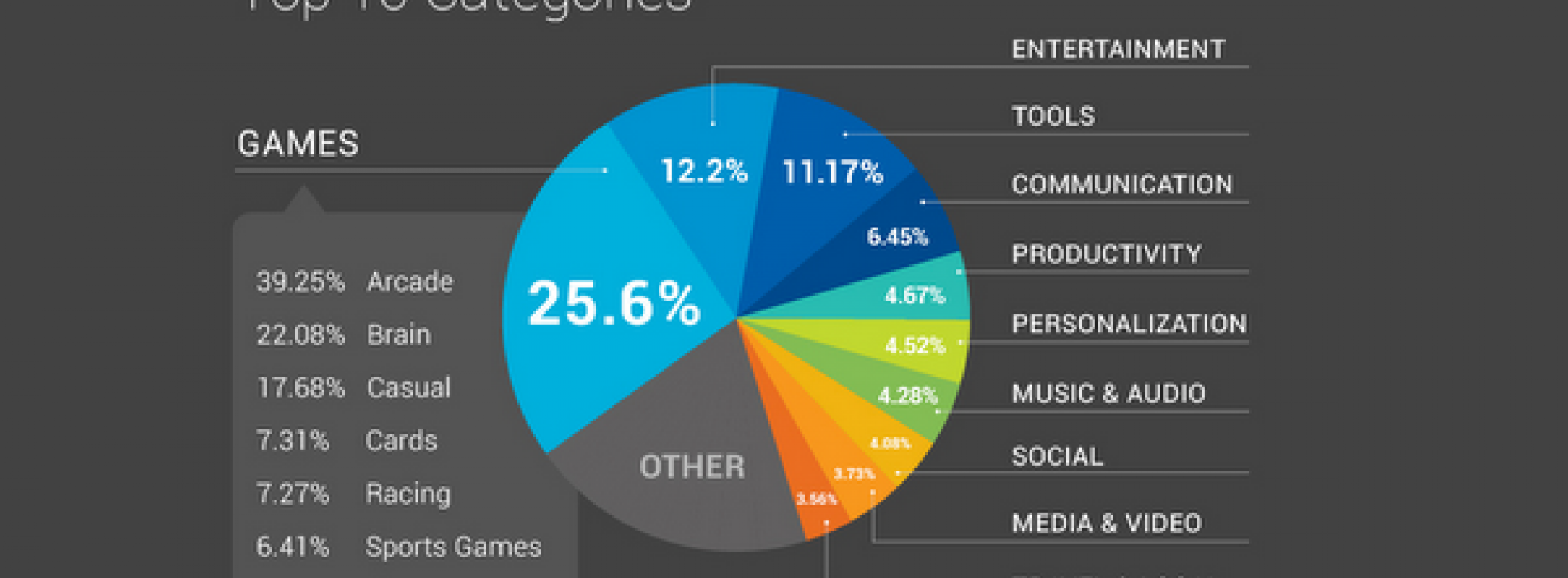 Google digs deeper into the 10 billion Android downloads (Infographic)