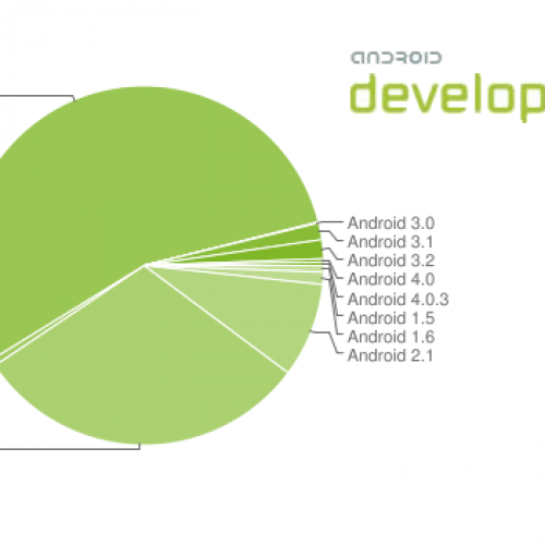 Google: Gingerbread leads all Android versions at 55.5% as Ice Cream Sandwich scratches surface