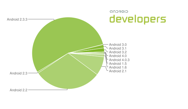 Android Market Versions Jan3 2012 B