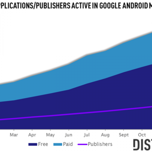 Distimo: Android Market at 400,000 applications, growing faster