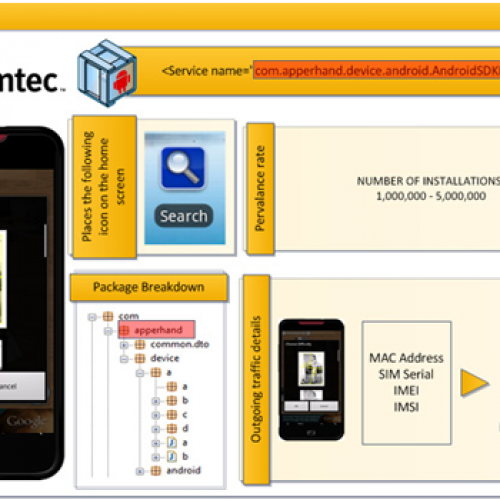 Symantec: Android.Counterclank has infected 1-5 million Android users