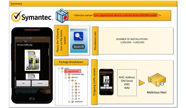 Symantec Malware