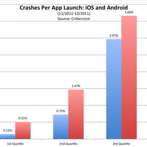 "Crittercism: ""iOS apps crash more than Android apps"""