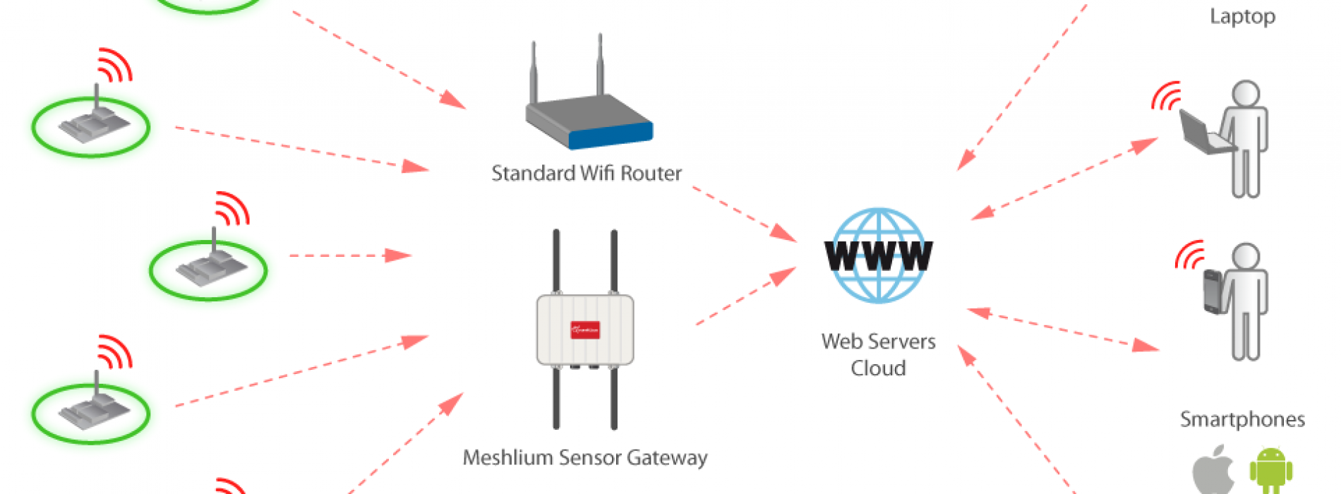 New Libelium Wifi module for Waspmote to connect directly to Cloud Servers and Android platforms