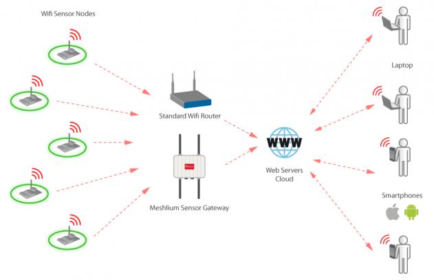 diagramas_wifi_module_2-mod