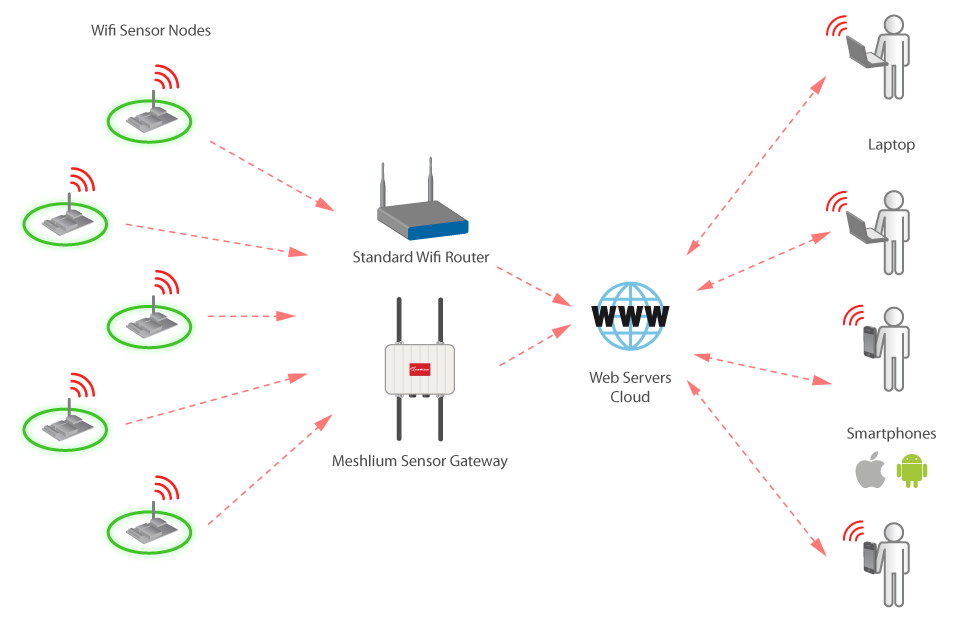 Diagramas Wifi Module 2 Mod