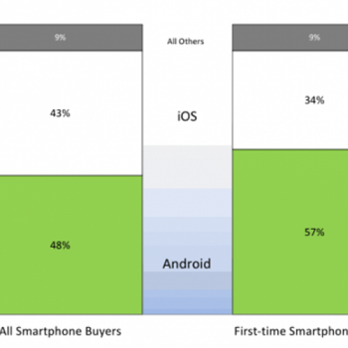 NPD Group: Nearly 3 in 5 first-time smartphone buyers choose Android