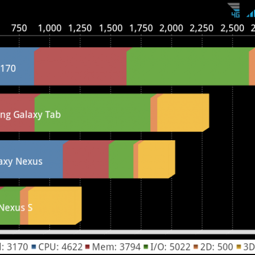 Quadrant Benchmark Updated to v2.0 with ICS Support