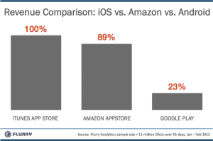 Revenue Comparison - iOS vs Amzn vs Android-resized-600