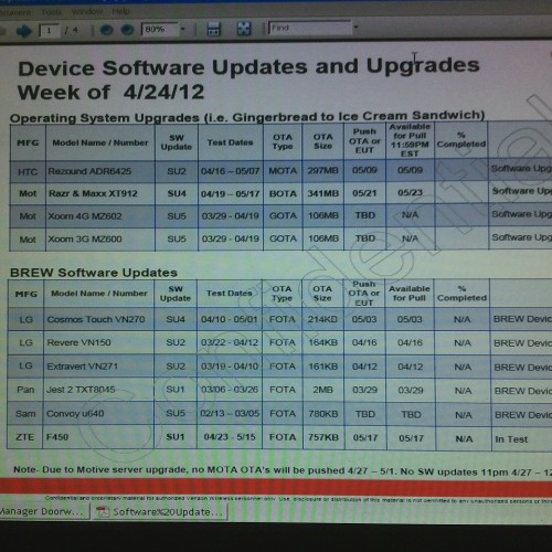 Verizon software schedule leaked, lists coming ICS updates