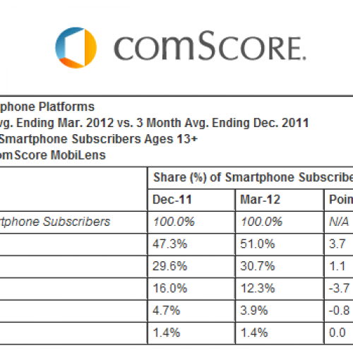 comScore: Android now on more than half of all U.S. smartphones