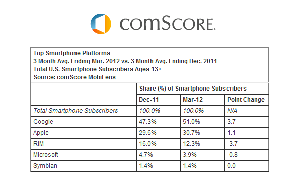 Comscore 2012 Android51percent Feature