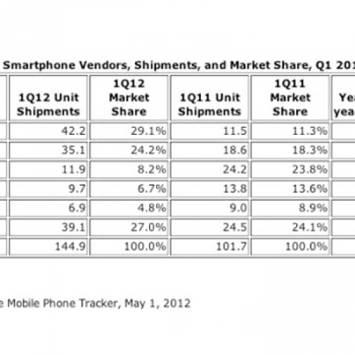 IDC: Samsung moved 42.2M smartphones in Q1 while HTC sold 6.9M