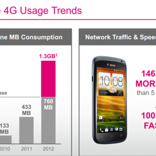 T-Mobile HSPA+ 42 users consume average of 1.3GB per month