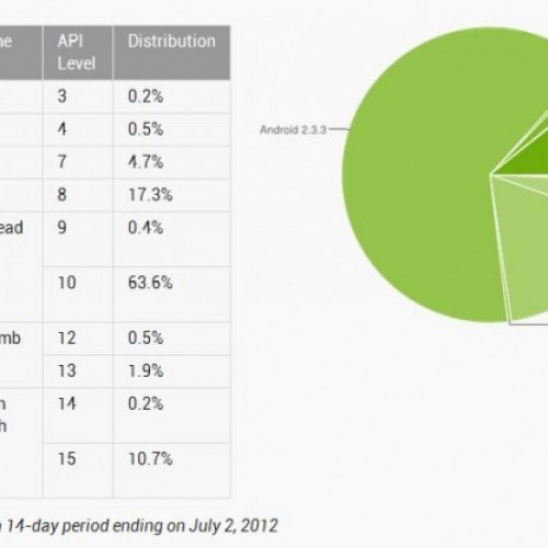 Android 4.0 Ice Cream now on almost 11% of devices