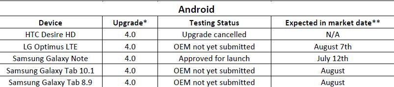 Telus-update-status