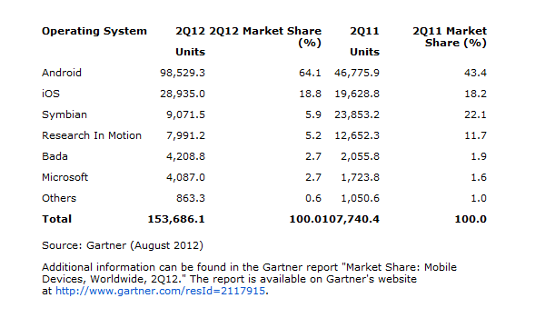Q2 2012gartner Feature