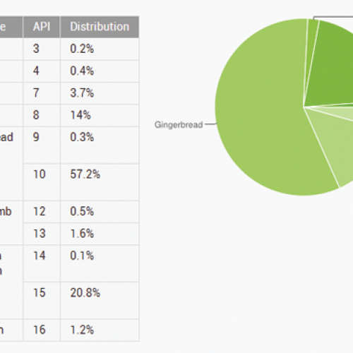 New platform figures indicate Android 4.0 powers more than 100 million devices
