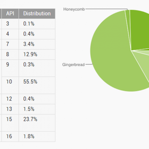 Ice Cream Sandwich now powers nearly 1 in 4 Android devices