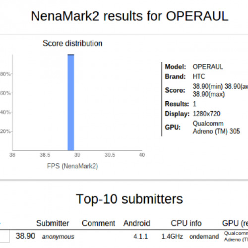 Android 4.1-powered HTC Operaul found on benchmark site